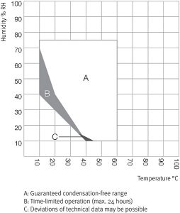 Tủ vi khí hậu Binder KBF LQC 240