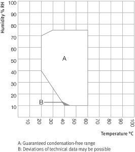 Tủ vi khí hậu KBF P 720