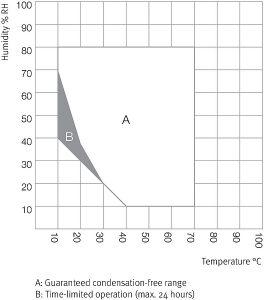 Tủ vi khí hậu Binder KBF 115